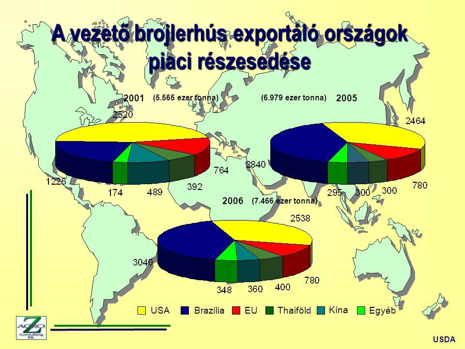 A vezető brojlerhús exportáló országok piaci részesedése USDA 2005 USABrazíliaEUThaiföld 2001 2006 Egyéb (5.565 ezer tonna)(6.979 ezer tonna) Kína (7.466 ezer tonna)