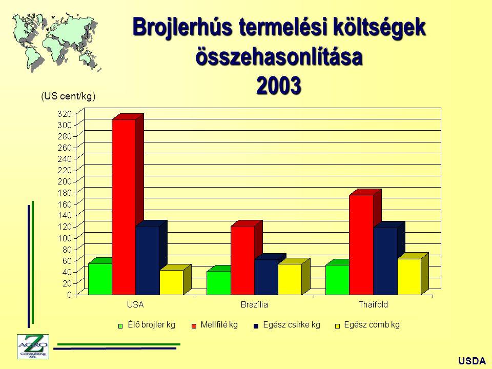 Brojlerhús termelési költségek összehasonlítása2003 (US cent/kg) USDA Élő brojler kgMellfilé kgEgész csirke kgEgész comb kg