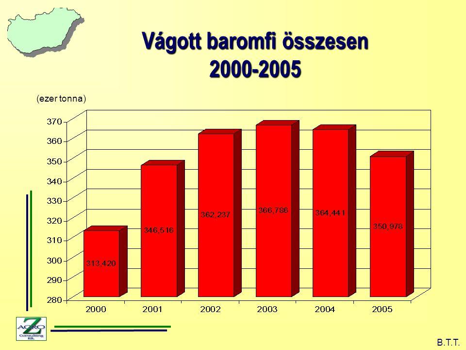 (ezer tonna) B.T.T. Vágott baromfi összesen 2000-2005