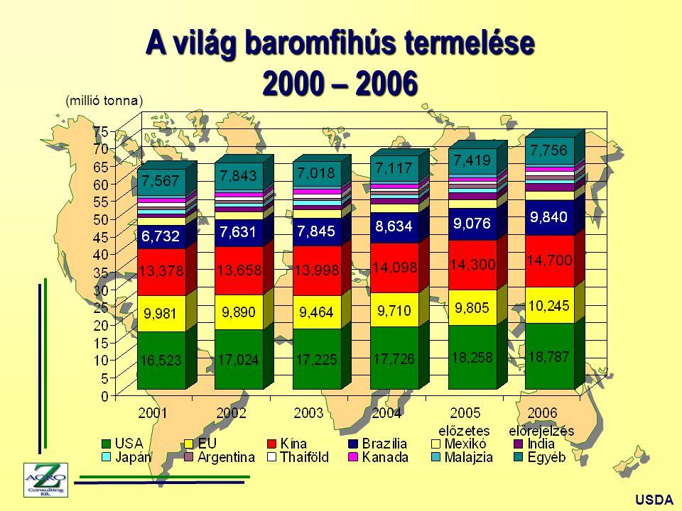 A világ baromfihús termelése 2000 – 2006 (millió tonna) USDA