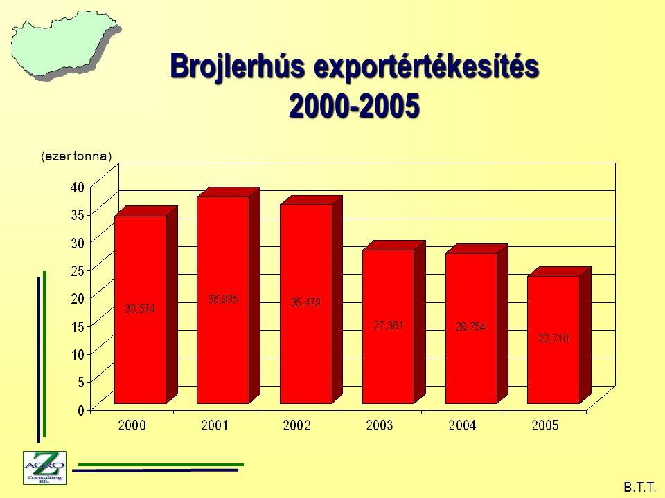 (ezer tonna) B.T.T. Brojlerhús exportértékesítés 2000-2005