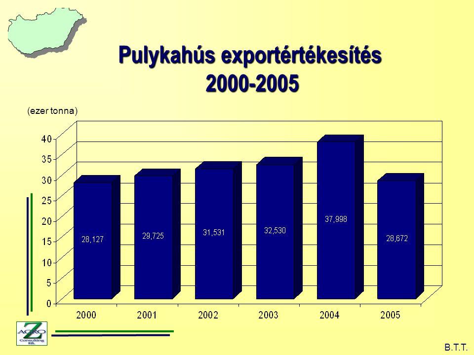 (ezer tonna) B.T.T. Pulykahús exportértékesítés 2000-2005