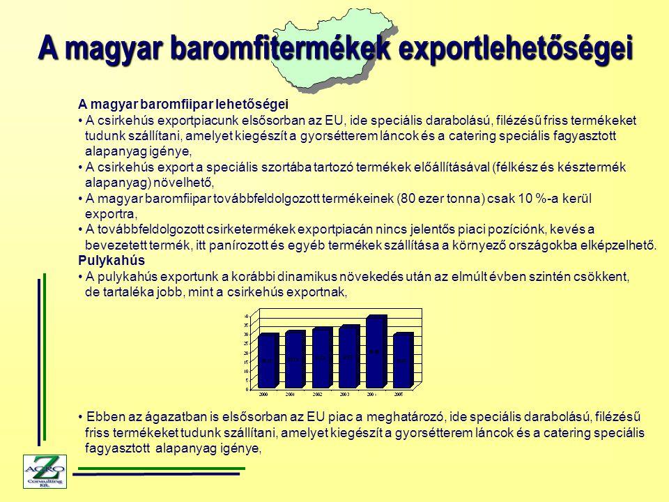 A magyar baromfitermékek exportlehetőségei A magyar baromfiipar lehetőségei A csirkehús exportpiacunk elsősorban az EU, ide speciális darabolású, filézésű friss termékeket tudunk szállítani, amelyet kiegészít a gyorsétterem láncok és a catering speciális fagyasztott alapanyag igénye, A csirkehús export a speciális szortába tartozó termékek előállításával (félkész és késztermék alapanyag) növelhető, A magyar baromfiipar továbbfeldolgozott termékeinek (80 ezer tonna) csak 10 %-a kerül exportra, A továbbfeldolgozott csirketermékek exportpiacán nincs jelentős piaci pozíciónk, kevés a bevezetett termék, itt panírozott és egyéb termékek szállítása a környező országokba elképzelhető.