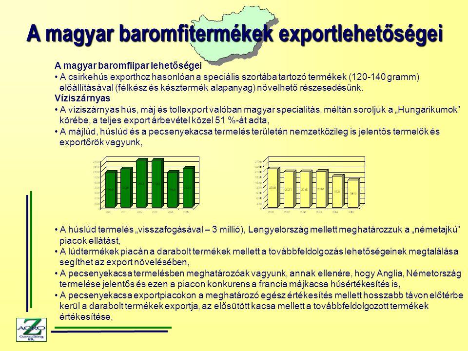 A magyar baromfitermékek exportlehetőségei A magyar baromfiipar lehetőségei A csirkehús exporthoz hasonlóan a speciális szortába tartozó termékek (120-140 gramm) előállításával (félkész és késztermék alapanyag) növelhető részesedésünk.