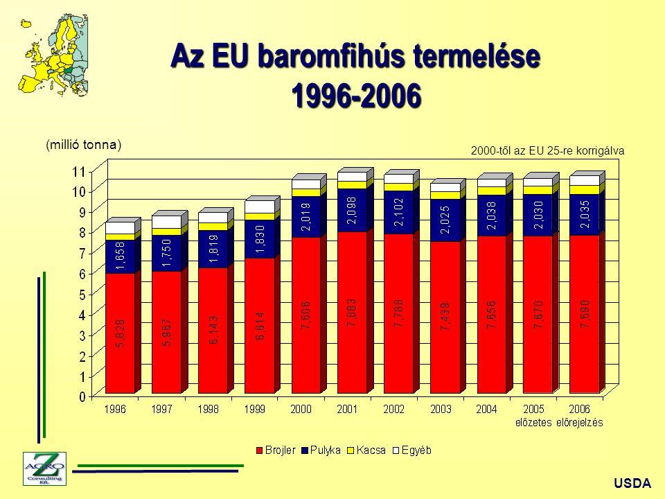 """A magyar baromfitermékek exportlehetőségei A baromfihús termelés és kereskedelem tendenciái A világ baromfihús termelése folyamatosan nő (2006 – 4 %), de a termelés az """"olcsó régiókban fejlődik (Brazília, Kína, USA, India, Mexikó), A globalizáció és az iparág koncentrációja a baromfiiparon belül is tovább erősödik, A világ baromfihús exportja a teljes termelés 10 %-a körül mozog, de ezt néhány ország határozza meg (Brazília, USA, EU, Kína, Thaiföld), A baromfihúst importáló országok köre is szűk, 8-10 ország adja az import 4/5-ét (Oroszország, Japán, Szaúd-Arábia, EU, Mexikó, Kína, Egyesült Arab Emirátusok, Ukrajna, Kanada), Európa és benne Magyarország elveszíti a korábbi versenyelőnyét, a termelés önköltsége nő, Az európai baromfihús termelés és fogyasztás csak kis mértékben növekszik, eltér a tovább- feldolgozott és konyhakész termékek irányába, Az EU-n belül csak Nagy Britannia, Németország és Lengyelország termelése nő, Az európai baromfiipar """"otthon is vereséget szenved, a darabolt fagyasztott termékek és a továbbfeldolgozott termékek alapanyagpiacán (fagyasztott, főtt) kiszorítanak az olcsón termelő országok (Brazília, USA, Thaiföld), A baromfitermékek mozgása felgyorsult (csökken az egész baromfi és nő a darabolt, filézett termékek exportja), Az EU """"túlszabályozza a baromfitermelés feltételeit, ami további önköltség növekedést idéz elő, Az EU baromfitermelési és export támogatása jelentősen csökkent, a GATT-WTO tárgyalások iránya a további EU piacnyitás irányába hat, Egyes országok piacvédelmi intézkedései, például Oroszország importkvóta rendszere vagy az importvámok növelése, mint legutóbb Románia tette megváltoztatja a piaci pozíciókat, A piaci trendeket időlegesen más behatások módosíthatják, mint most a madárinfluenza helyzet."""