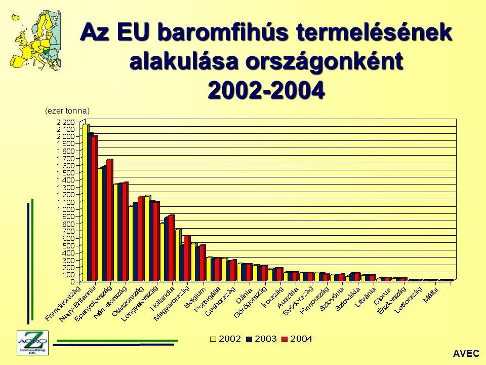 (ezer tonna) Az új EU tagok baromfihús termelésének alakulása 2004 ZMP, FAO EU 25-ök termelése 11.030 ezer tonna EU 15-ök termelése 9.115 ezer tonna EU 10-ek termelése 1.915 ezer tonna