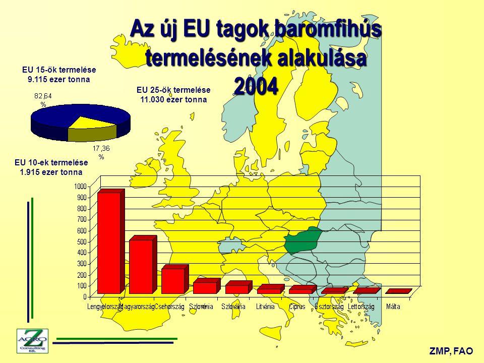 Az EU húsfogyasztás alakulása 1995-2003 kg/fő EU Bizottság