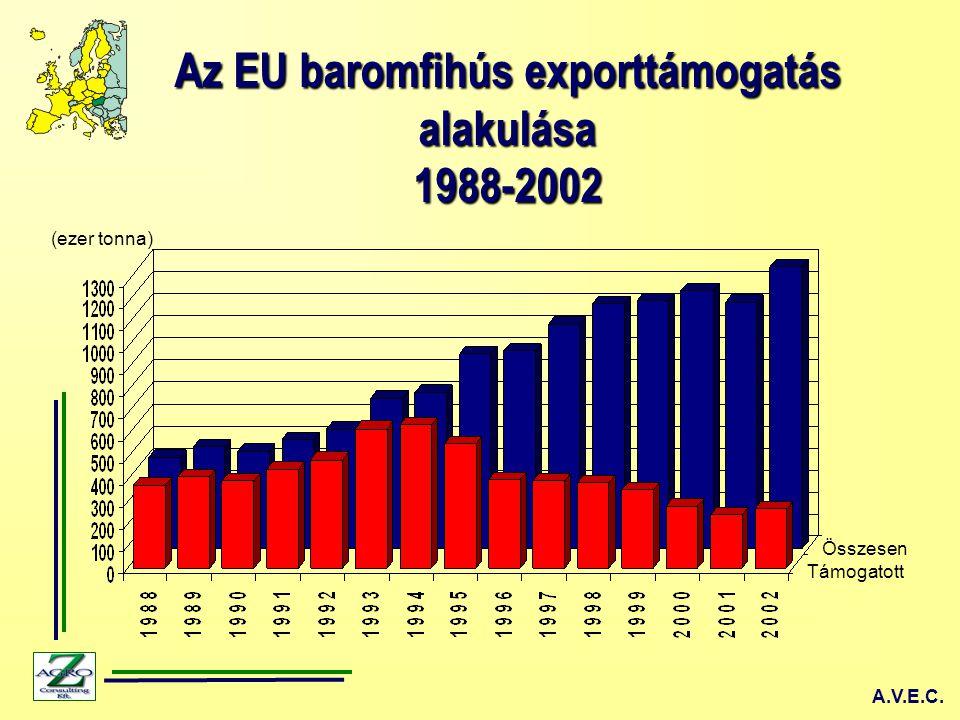 Az EU tagok baromfihús fogyasztásának alakulása 2004 kg/fő USDA, ZMP, Eurostat, AVEC