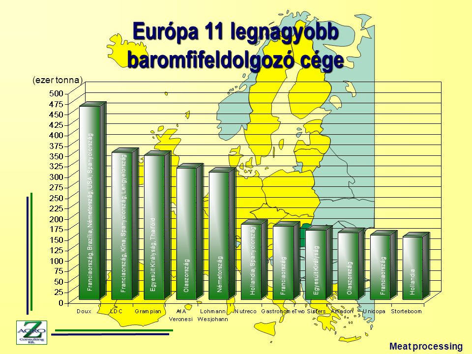 A brojlerhús feldolgozottsága az USA-ban 1962-2005 (%) National Chicken Council, USA