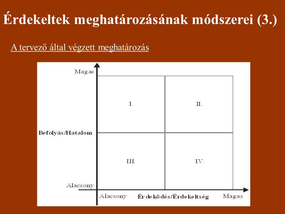 Érdekeltek meghatározásának módszerei (3.) A tervező által végzett meghatározás