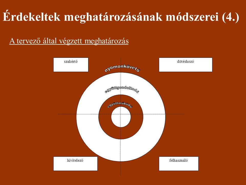 Érdekeltek meghatározásának módszerei (4.) A tervező által végzett meghatározás szakértődötéshozó felhasználókivitelező
