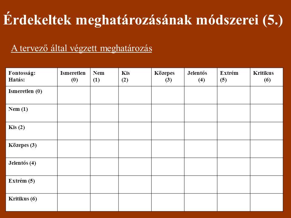 Érdekeltek meghatározásának módszerei (5.) A tervező által végzett meghatározás Fontosság: Hatás: Ismeretlen (0) Nem (1) Kis (2) Közepes (3) Jelentős (4) Extrém (5) Kritikus (6) Ismeretlen (0) Nem (1) Kis (2) Közepes (3) Jelentős (4) Extrém (5) Kritikus (6)