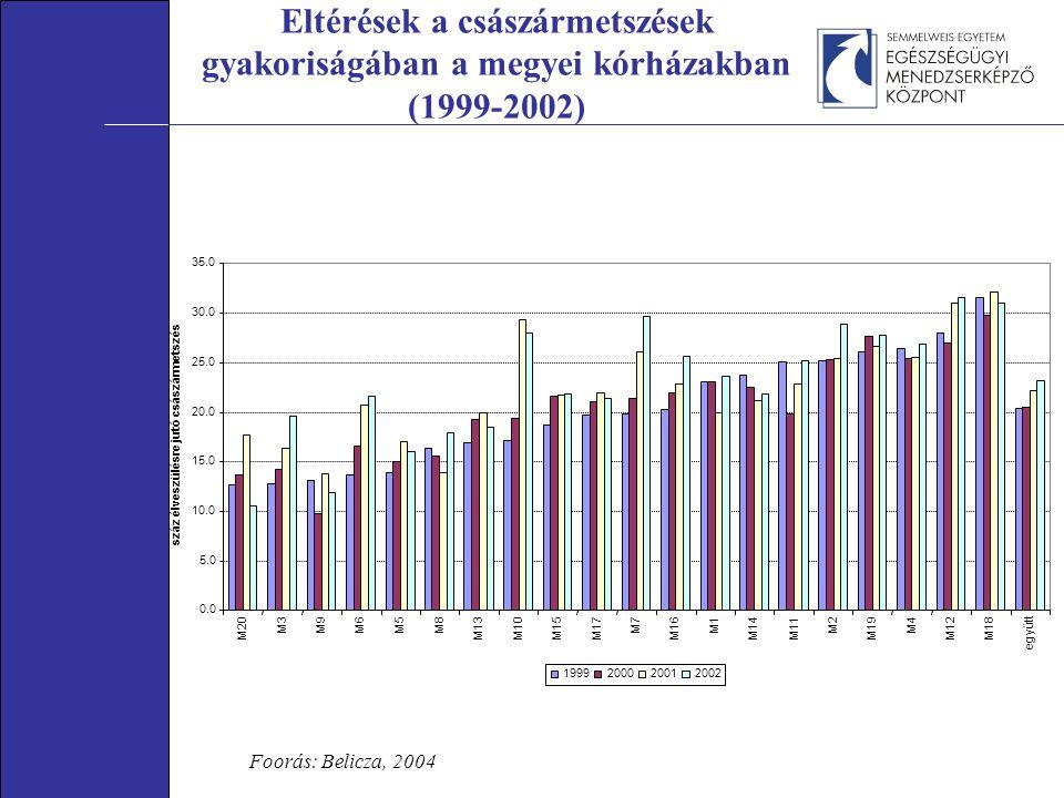 Eltérések a császármetszések gyakoriságában a megyei kórházakban (1999-2002) Foorás: Belicza, 2004