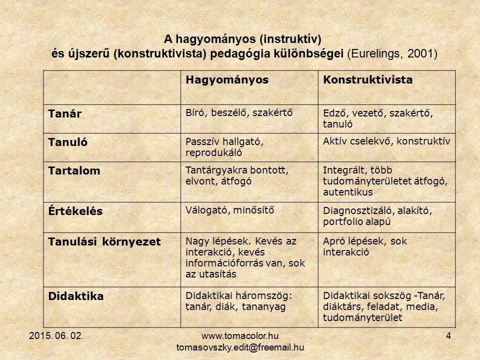2015. 06. 02.www.tomacolor.hu tomasovszky.edit@freemail.hu 4 A hagyományos (instruktív) és újszerű (konstruktivista) pedagógia különbségei (Eurelings,