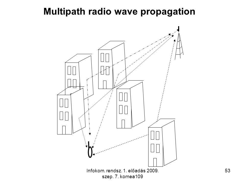 Infokom. rendsz. 1. előadás 2009. szep. 7. komea109 53 Multipath radio wave propagation