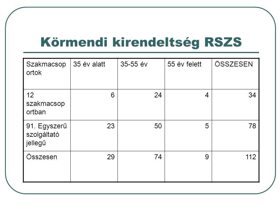 Körmendi kirendeltség RSZS Szakmacsop ortok 35 év alatt35-55 év55 év felettÖSSZESEN 12 szakmacsop ortban 624434 91.