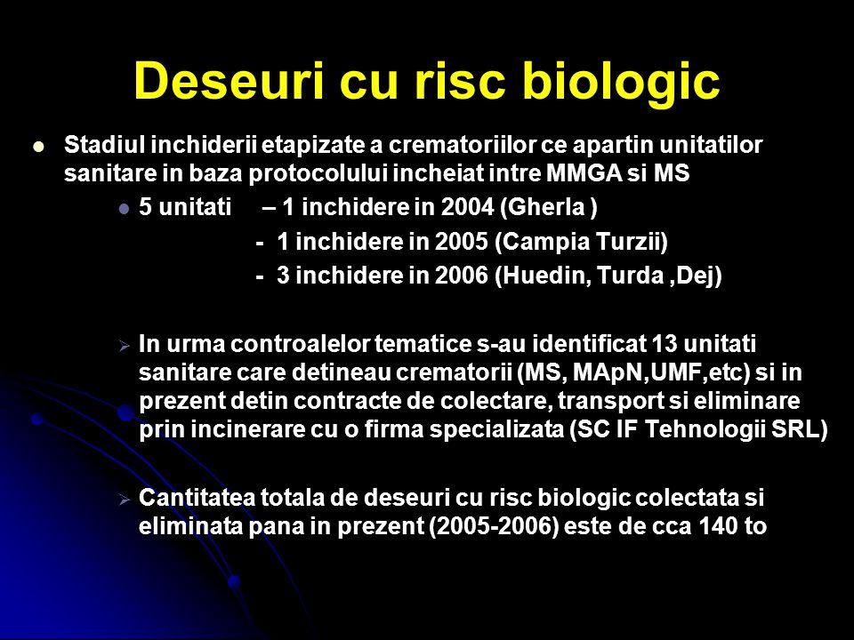 Deseuri cu risc biologic Stadiul inchiderii etapizate a crematoriilor ce apartin unitatilor sanitare in baza protocolului incheiat intre MMGA si MS 5