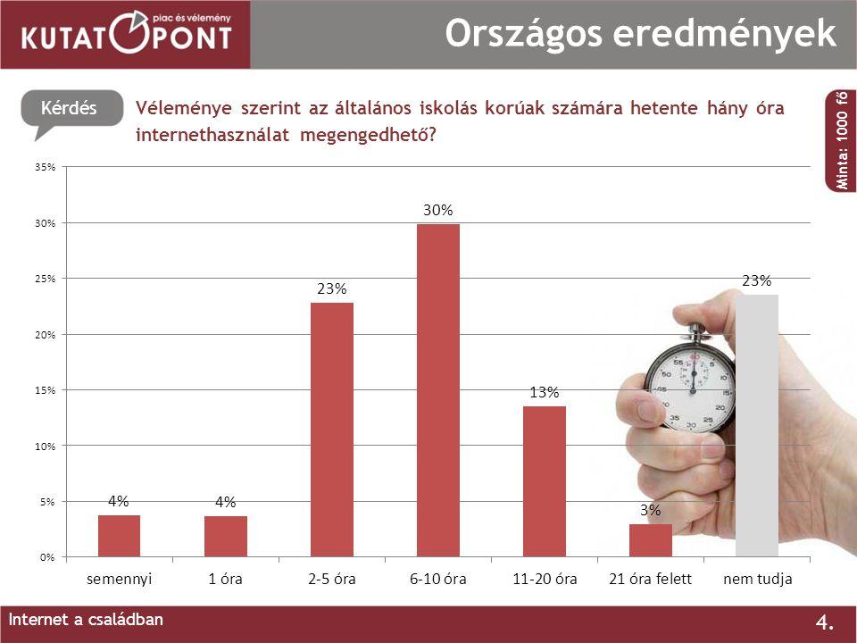 Kérdés 4. Országos eredmények Véleménye szerint az általános iskolás korúak számára hetente hány óra internethasználat megengedhető? Minta: 1000 fő In