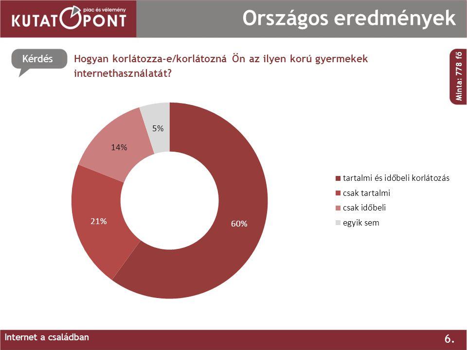 Kérdés 6. Országos eredmények Hogyan korlátozza-e/korlátozná Ön az ilyen korú gyermekek internethasználatát? Minta: 778 fő Internet a családban