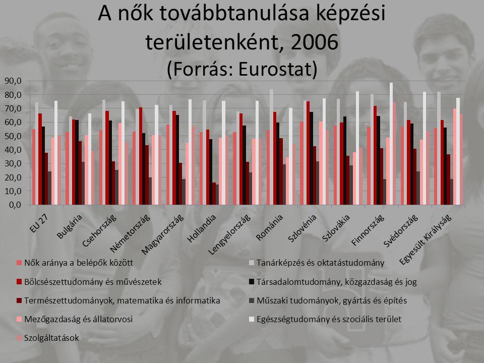 A nők továbbtanulása képzési területenként, 2006 (Forrás: Eurostat)