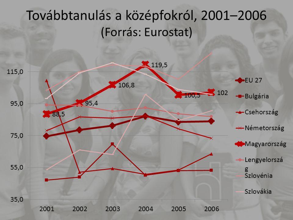 Továbbtanulás a középfokról, 2001–2006 (Forrás: Eurostat)