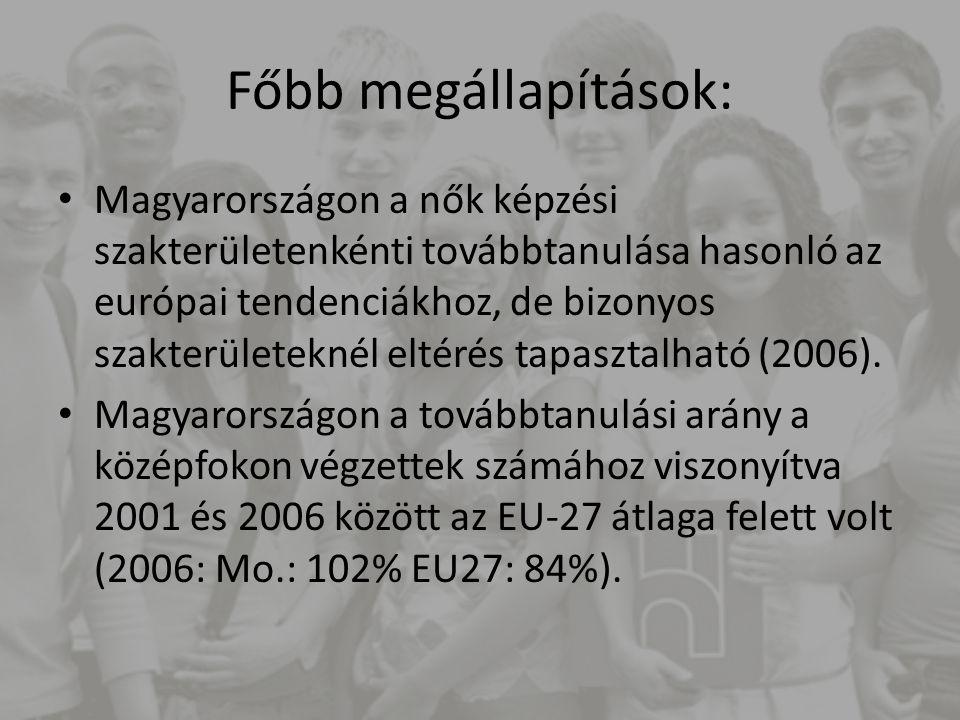Főbb megállapítások: Magyarországon a nők képzési szakterületenkénti továbbtanulása hasonló az európai tendenciákhoz, de bizonyos szakterületeknél eltérés tapasztalható (2006).