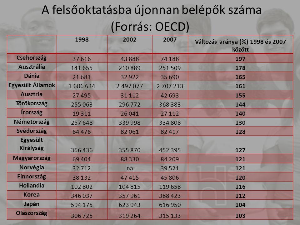 A ISCED 5A képzésekbe való belépési arány (1995, 2000, 2007) (Forrás: EAG2009)