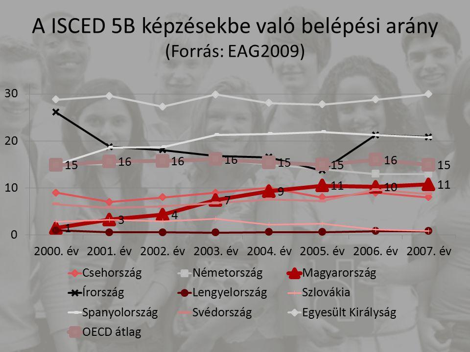 A felsőoktatásba (ISCED5A) belépők életkora, 2007 (Forrás:EAG2009)