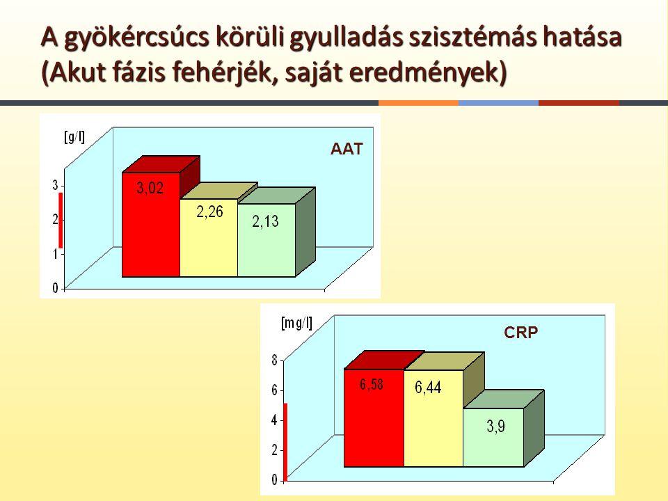 A gyökércsúcs körüli gyulladás szisztémás hatása (Akut fázis fehérjék, saját eredmények) AAT CRP