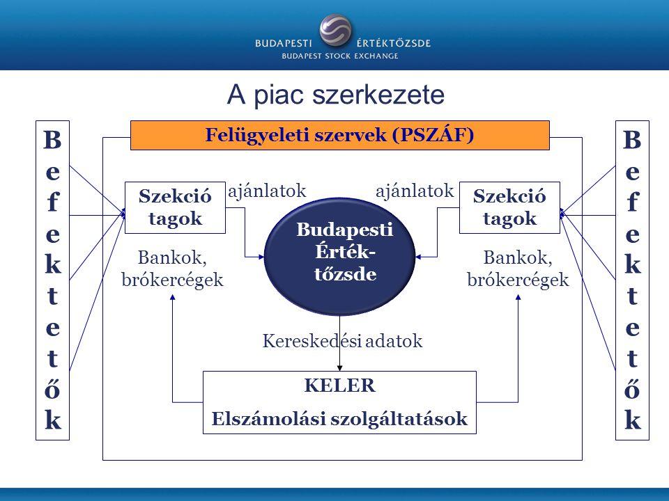 A piac szerkezete Budapesti Érték- tőzsde Szekció tagok Bankok, brókercégek Szekció tagok Bankok, brókercégek KELER Elszámolási szolgáltatások ajánlatok Kereskedési adatok BefektetőkBefektetők BefektetőkBefektetők Felügyeleti szervek (PSZÁF)
