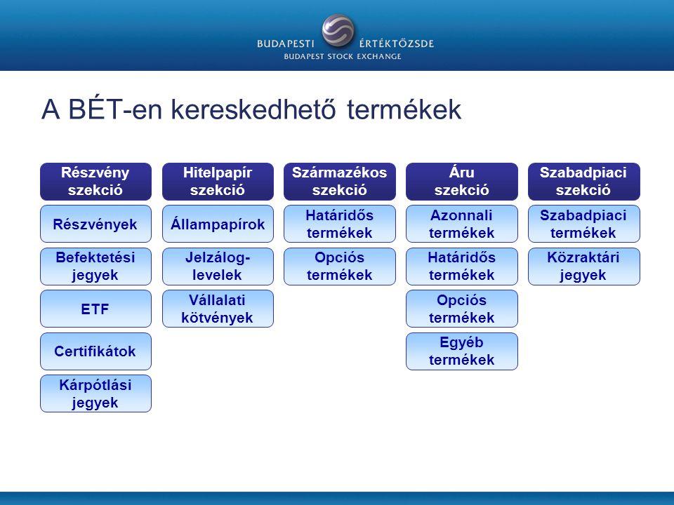 A BÉT-en kereskedhető termékek Részvény szekció Hitelpapír szekció Származékos szekció Áru szekció Szabadpiaci szekció Részvények Befektetési jegyek ETF Certifikátok Kárpótlási jegyek Állampapírok Jelzálog- levelek Vállalati kötvények Határidős termékek Opciós termékek Azonnali termékek Határidős termékek Opciós termékek Egyéb termékek Szabadpiaci termékek Közraktári jegyek