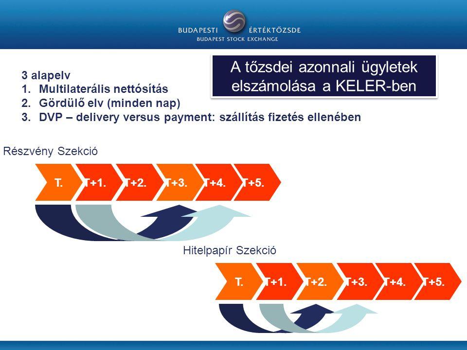3 alapelv 1.Multilaterális nettósítás 2.Gördülő elv (minden nap) 3.DVP – delivery versus payment: szállítás fizetés ellenében T.T+1.T+2.T+3.T+4.T+5.