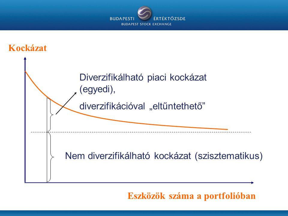 """Nem diverzifikálható kockázat (szisztematikus) Diverzifikálható piaci kockázat (egyedi), diverzifikációval """"eltűntethető Eszközök száma a portfolióban Kockázat"""