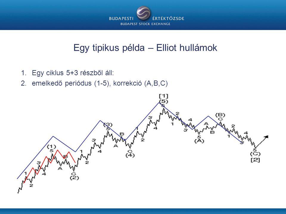 Egy tipikus példa – Elliot hullámok 1.Egy ciklus 5+3 részből áll: 2.emelkedő periódus (1-5), korrekció (A,B,C)