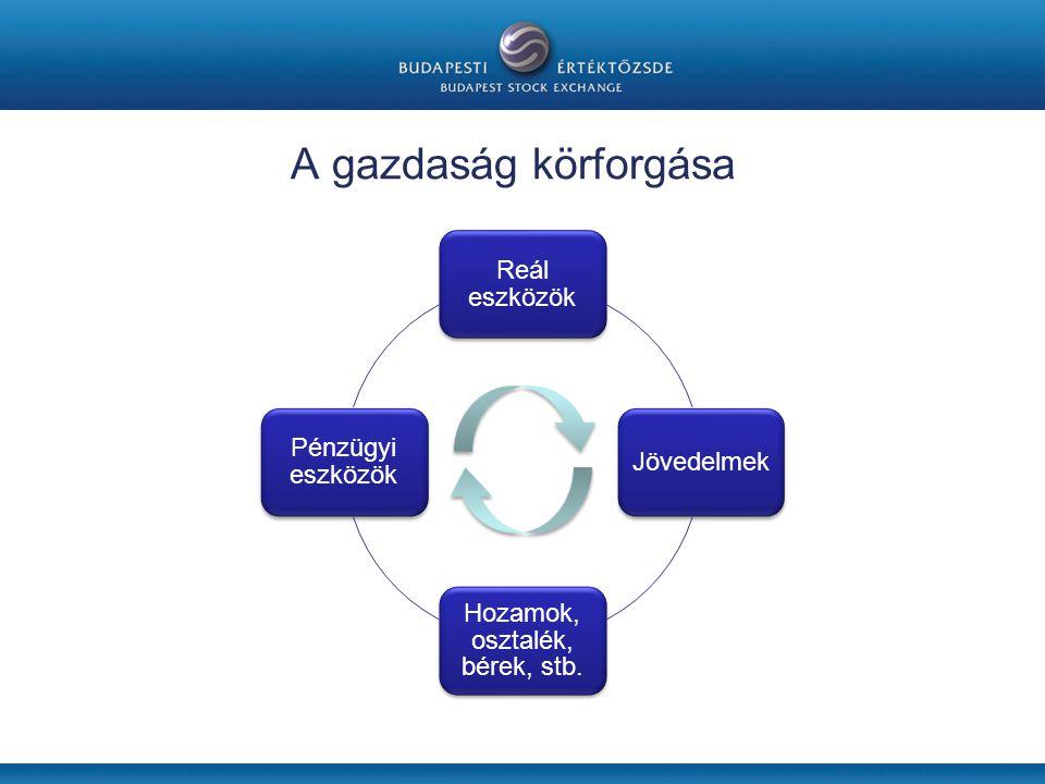 A pénzügyi közvetítői rendszer BANKOK PÉNZPIAC TŐKEPIACI KÖZVETÍTŐK TŐZSDE BEFEKTETÉSI SZOLGÁLTATÓK MEGTAKARÍTÓKMEGTAKARÍTÓK VÁLLALATOKVÁLLALATOK TŐKEPIAC BETÉTEK HITELEK RÉSZVÉNYEK KÖTVÉNYEK FORRÁS
