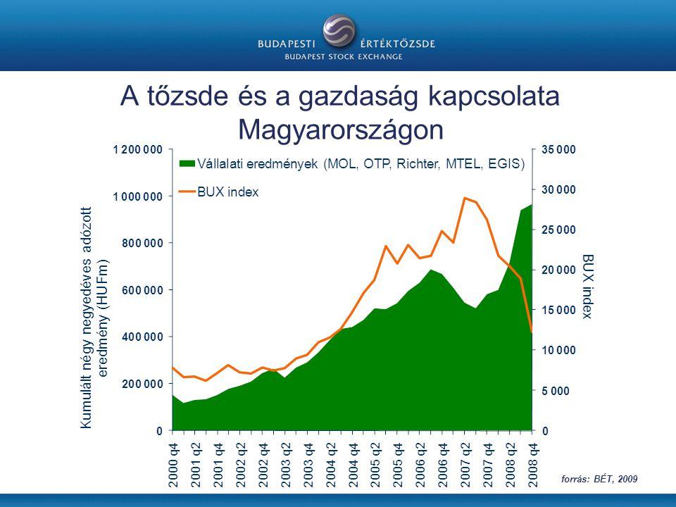 A tőzsde és a gazdaság kapcsolata Magyarországon forrás: BÉT, 2009