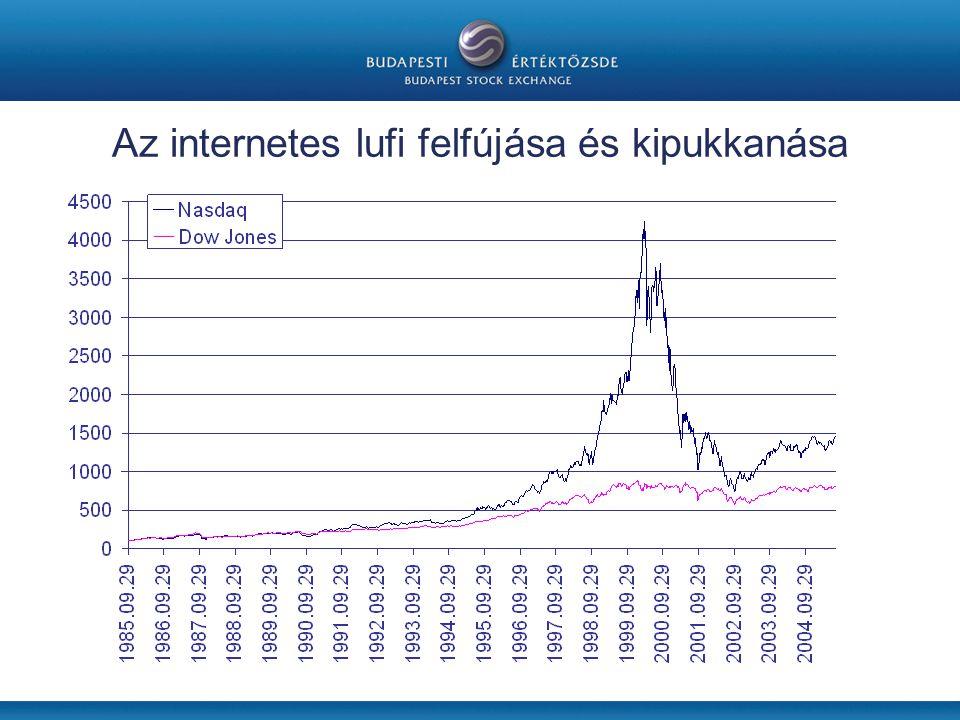 Az internetes lufi felfújása és kipukkanása
