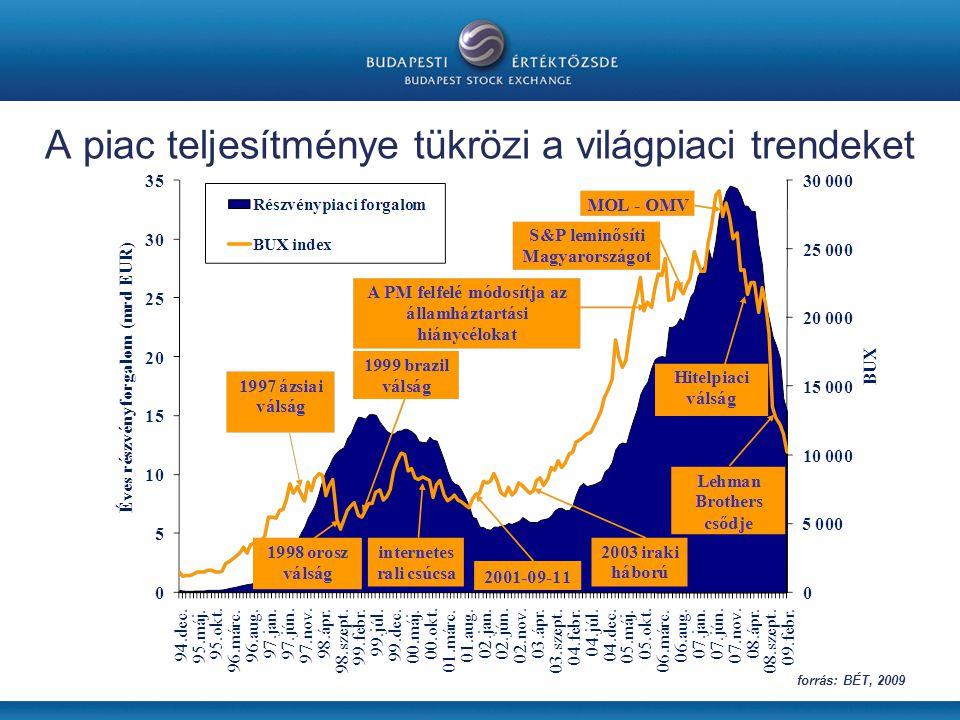 A piac teljesítménye tükrözi a világpiaci trendeket forrás: BÉT, 2009