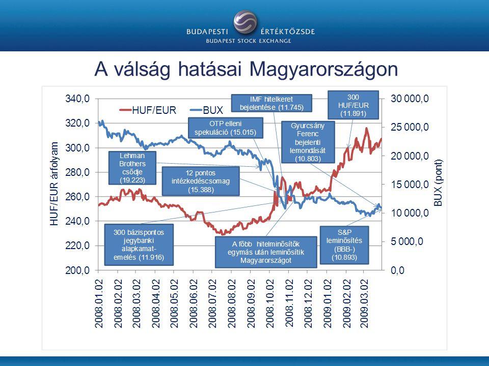 A válság hatásai Magyarországon