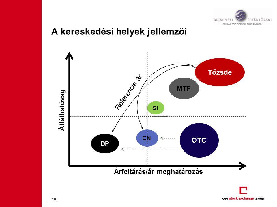 A kereskedési helyek jellemzői 10 | Tőzsde MTF OTC SI CN DP Árfeltárás/ár meghatározás Átláthatóság Referencia ár