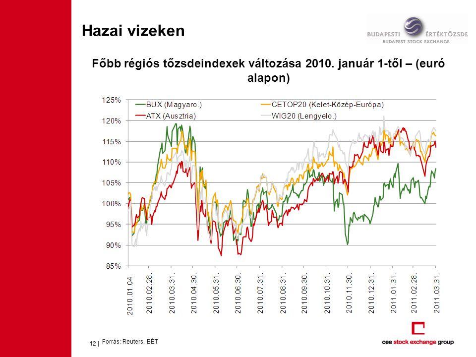 12 | Főbb régiós tőzsdeindexek változása 2010. január 1-től – (euró alapon) Forrás: Reuters, BÉT Hazai vizeken