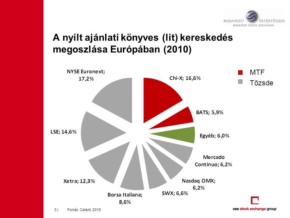 A nyílt ajánlati könyves (lit) kereskedés megoszlása Európában (2010) Forrás: Celent, 20103 | MTF Tőzsde