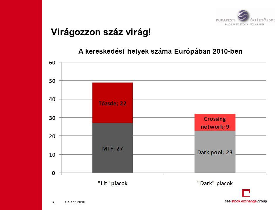 Új év, új szerelmek 5   Főbb új tőzsdeszövetségek Európában: Deutsche Börse - NYSE Euronext London – Milano – Turquoise – TMX Group (Kanada) Kereskedési platform: UTP: NYSE Euronext – Varsó London és a Lynux Konszolidáció tőzsdék és MTF-ek között: Nasdaq OMX: leállította a saját MTF-je működését 2010 nyarán NYSE Euronext megvásárolta a Euro Milleniumot BATS és Chi-X egyesülés
