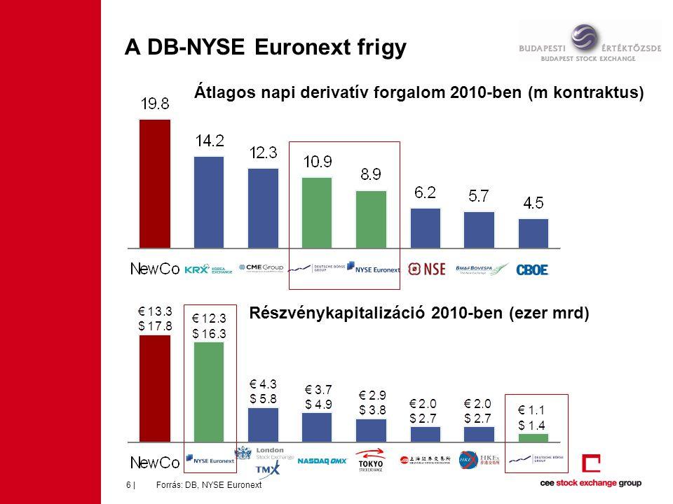 Az új tőzsde helye az iparágon belül Forrás: DB, NYSE Euronext7   Árbevétel (2010, millió) EBITDA (2010, millió) € 4,054 $ 5,391 € 2,258 $ 3,004 € 2,166 $2,880 € 1,888 $ 2,511 € 1,178 2 $1,567 € 865 $1,150 € 852 2 $1,133 € 839 2 $1,116 € 704 2 $936 € 1,144 $1,522 € 2,059 1) $ 2,738 € 1,570 $ 2,089 € 1,221 $ 1,624 € 838 $ 1,114 € 644 2 $ 857 € 597 2 $ 794 € 593 2 $ 788 € 589 $ 783 € 555 $ 738 € 562 2 $ 747 / / / /