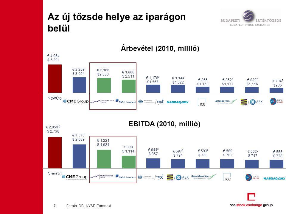 Az új tőzsde helye az iparágon belül Forrás: DB, NYSE Euronext7 | Árbevétel (2010, millió) EBITDA (2010, millió) € 4,054 $ 5,391 € 2,258 $ 3,004 € 2,1