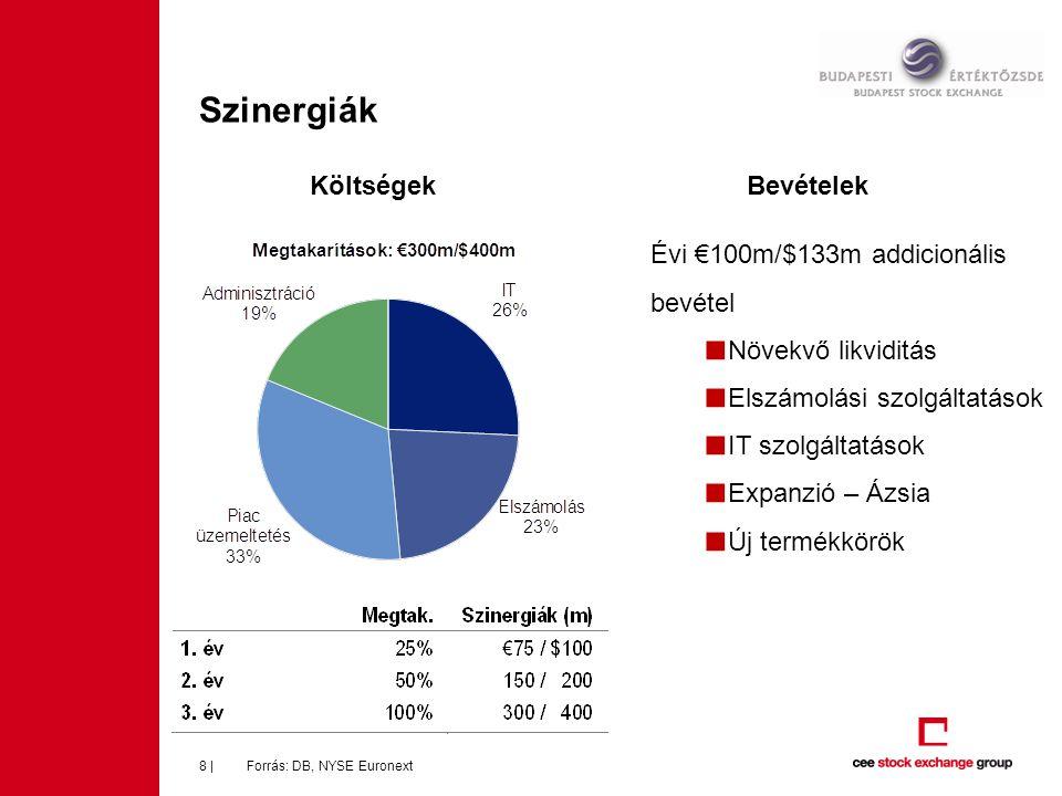 Szinergiák Forrás: DB, NYSE Euronext8 | Évi €100m/$133m addicionális bevétel ■ Növekvő likviditás ■ Elszámolási szolgáltatások ■ IT szolgáltatások ■ E