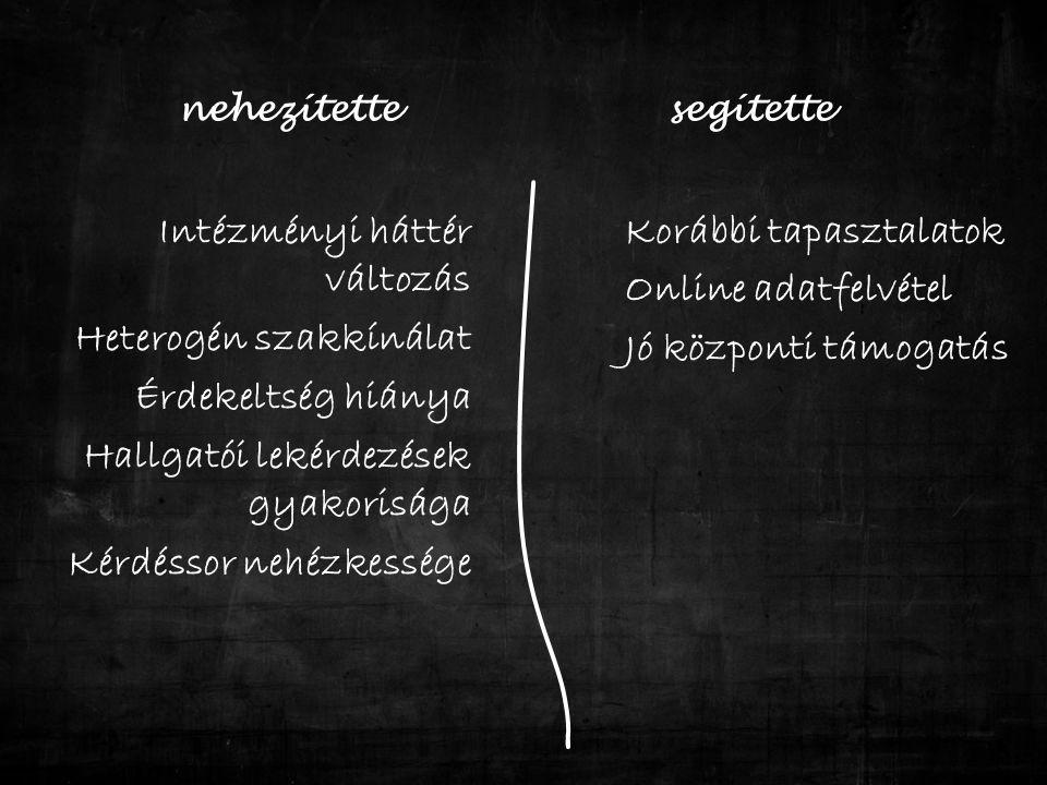 nehezítette Intézményi háttér változás Heterogén szakkínálat Érdekeltség hiánya Hallgatói lekérdezések gyakorisága Kérdéssor nehézkessége segítette Korábbi tapasztalatok Online adatfelvétel Jó központi támogatás