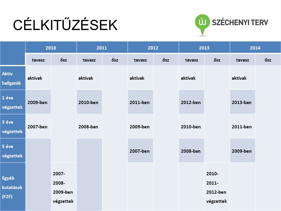 CÉLKITŰZÉSEK 20102011201220132014 tavaszősztavaszősztavaszősztavaszősztavaszősz Aktív hallgatók aktívak 1 éve végzettek 2009-ben2010-ben2011-ben2012-ben2013-ban 3 éve végzettek 2007-ben2008-ban2009-ben2010-ben2011-ben 5 éve végzettek 2007-ben2008-ban2009-ben Egyéb kutatások (F2F) 2007- 2008- 2009-ben végzettek 2010- 2011- 2012-ben végzettek