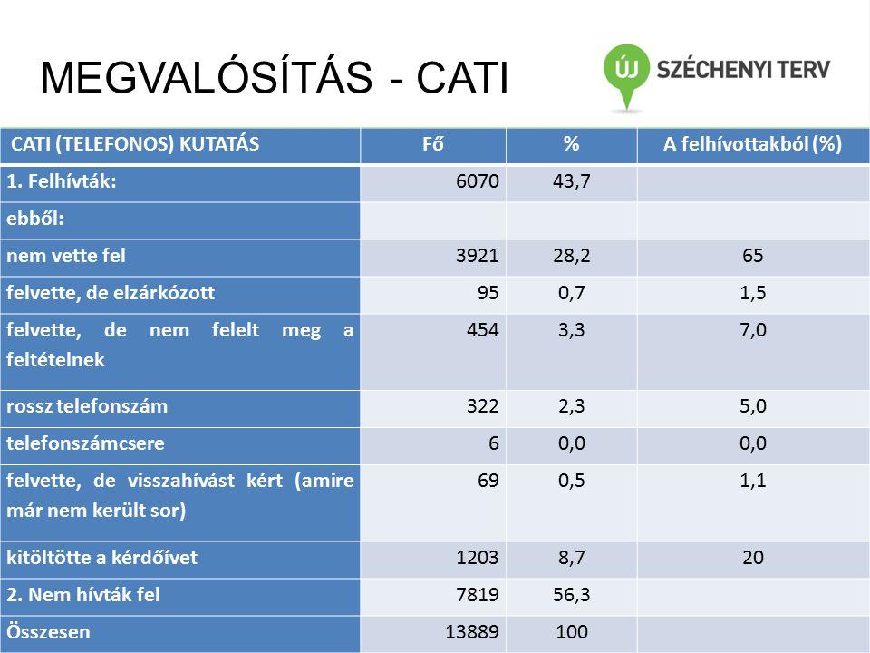 MEGVALÓSÍTÁS - CATI CATI (TELEFONOS) KUTATÁSFő%A felhívottakból (%) 1.