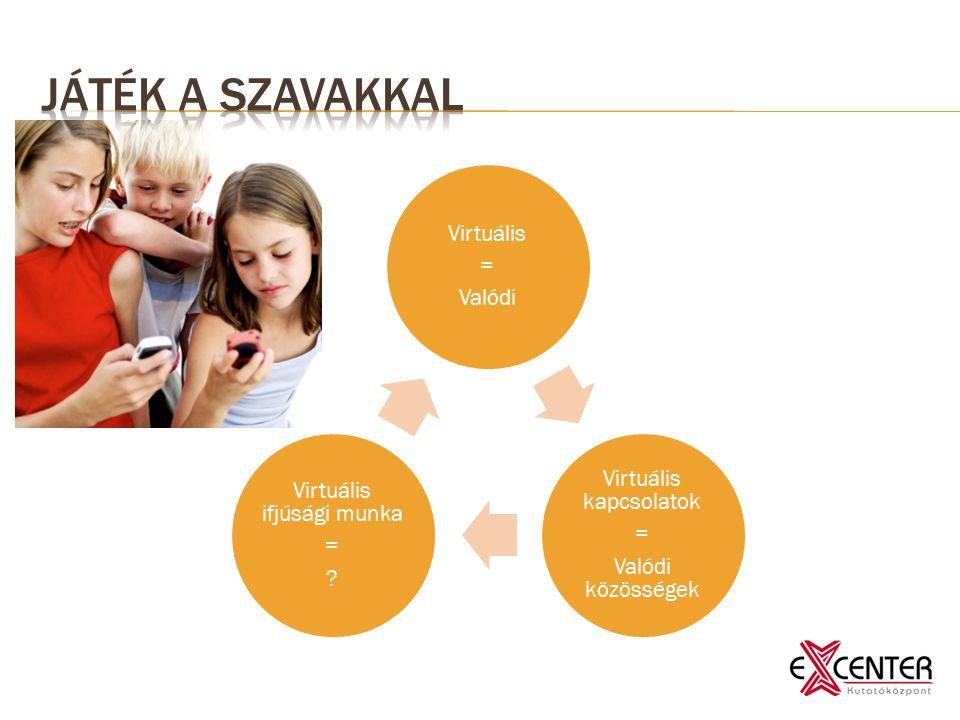 Virtuális = Valódi Virtuális kapcsolatok = Valódi közösségek Virtuális ifjúsági munka =
